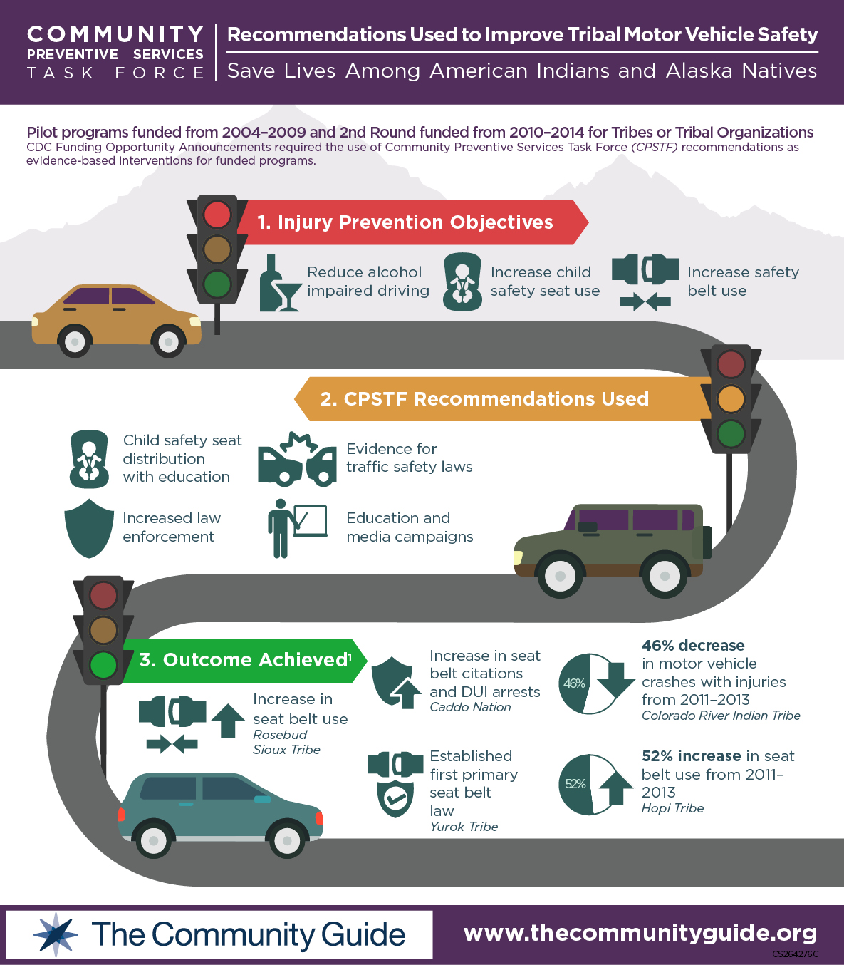 Task Force Recommendations Used to Improve Tribal Motor Vehicle Safety Save Lives Among American Indians and Alaska Natives.